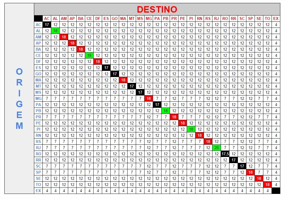 Tabela Alíquota ICMS
