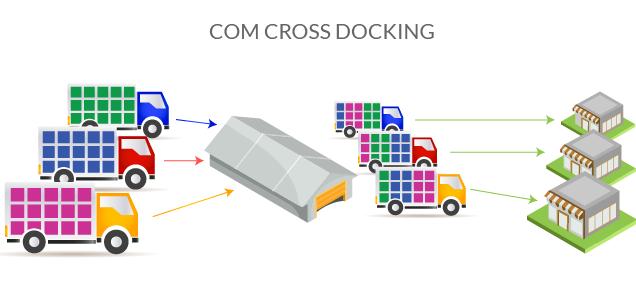 Cross Docking: Vantagens e desvantagens dessa estratégia 2