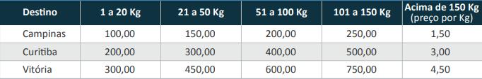 Como calcular o Frete Peso? 1