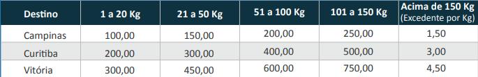 tabela2-frete-peso